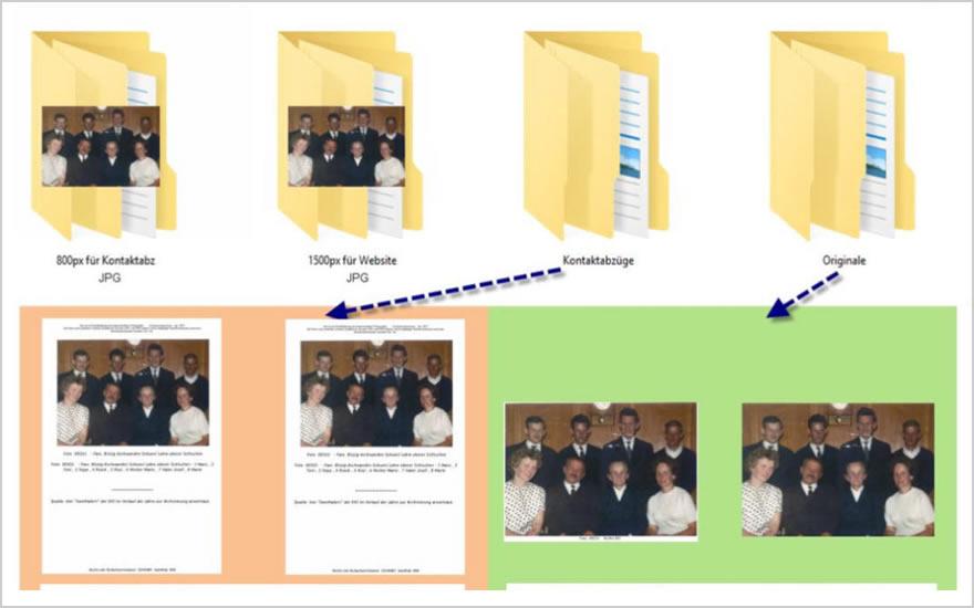 Archiv der KKI – Ein Ziel ist erreicht